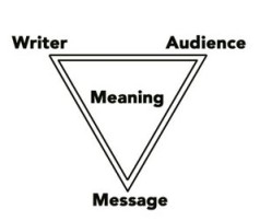Aristotelian Communication Triangle